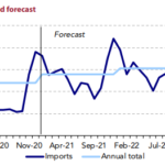 Global LNG demand forecast