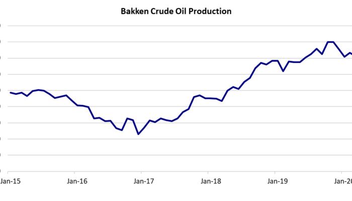Bakken Crude Oil Production