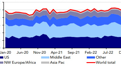Global LPG export forecast