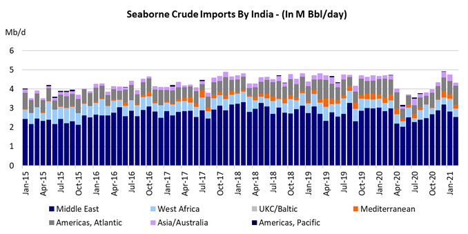 Seaborne Crude Imports by India