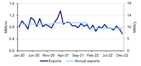 Algeria-LNG-export-forecasts