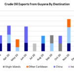Crude-oil-exports-guyana-by-destination
