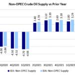 Non-opec-crude-oil-supply-vs-prior-year