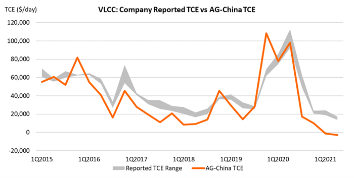 VLCC company reported TCE vs AG China TCE