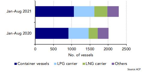 Panama Canal traffic through new locks