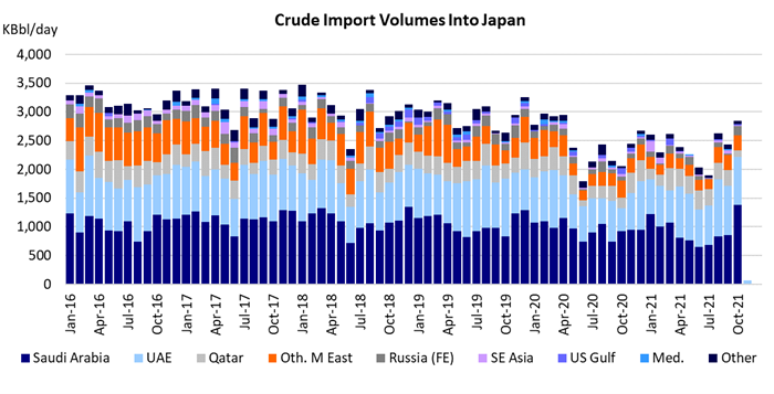 crude import volumes into japan